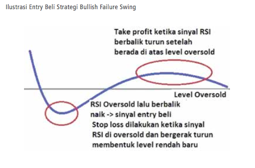 strategi trading wilder rsi entry beli bullish failure swing