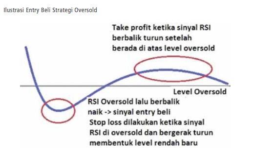 strategi trading wilder rsi entry beli oversold