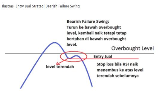 strategi trading wilder rsi entry jual bearish failure swing