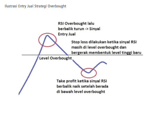 strategi trading wilder rsi entry jual overbought