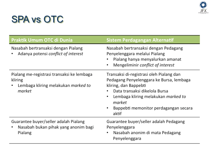 Perbedaan Sistem Perdagangan Alternatif Luar Negeri dan Indonesia