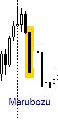 Analisa candlestick forex