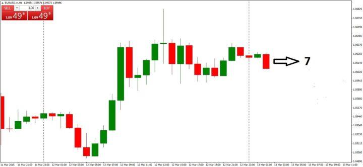 Strategi Trading Sederhana The Power of 7 1