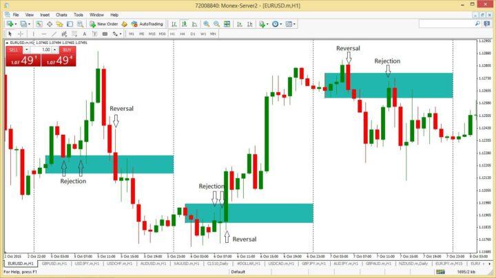 Strategi Trading Sederhana The Power of 7 3