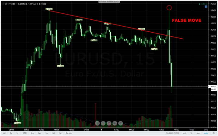 false move trading pada nfp 02