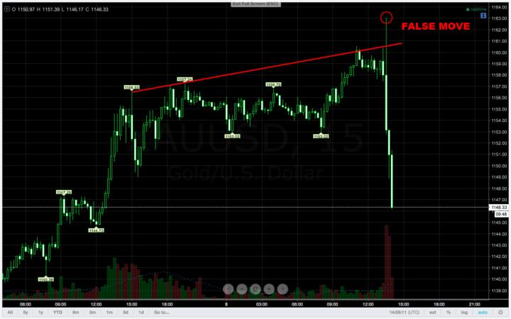 false move trading pada nfp