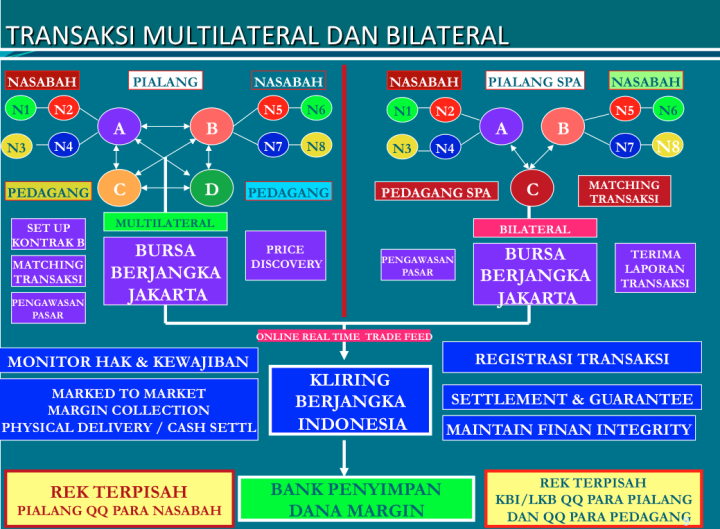 mekanisme pada sistem perdagangan alternatif
