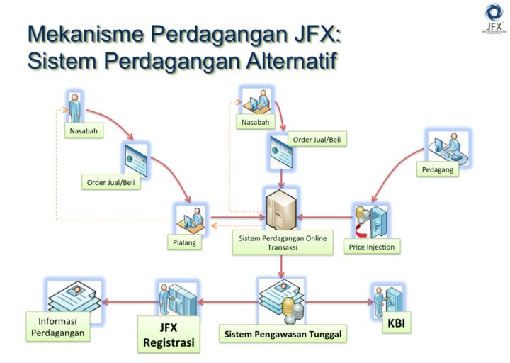 mekanisme sistem perdagangan alternatif