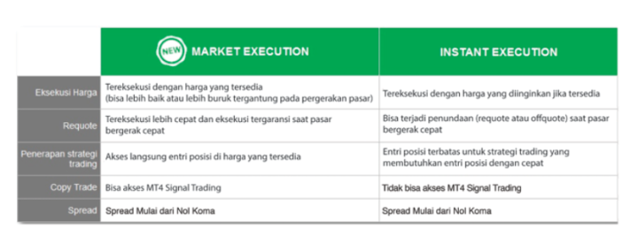 perbedaan market execution dan instant execution
