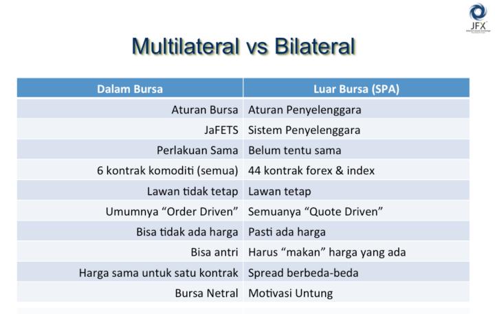 perbedaan sistem multilateral dan bilateral