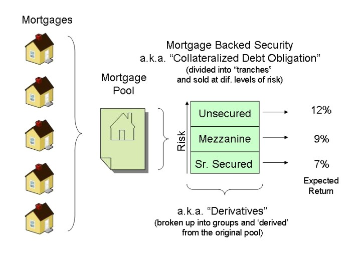 penjelasan mortgage backed security