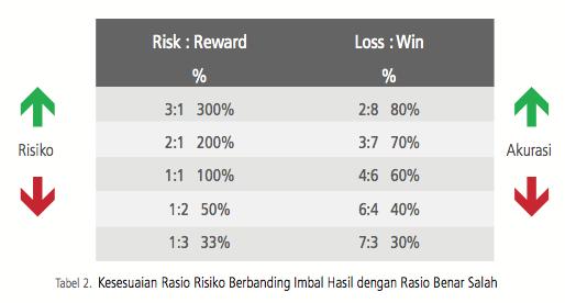 pengelolaan manajemen risiko 2