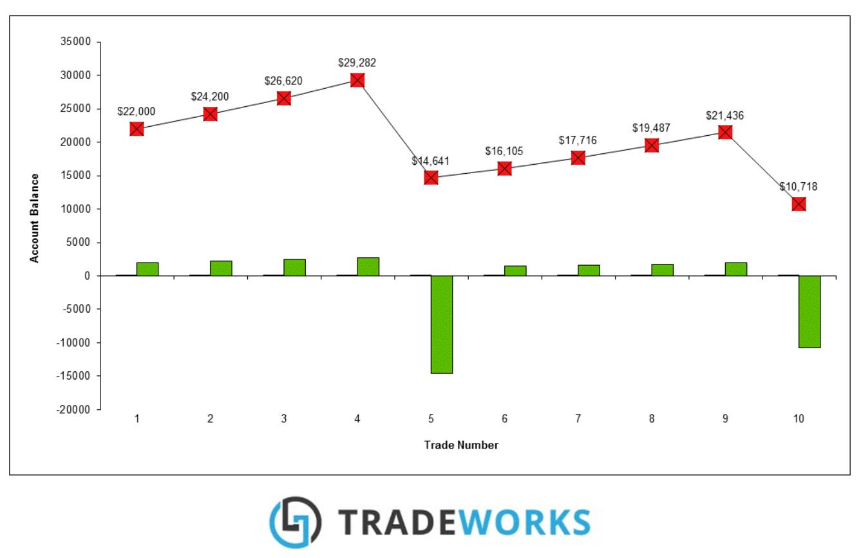 100trades tradeworks