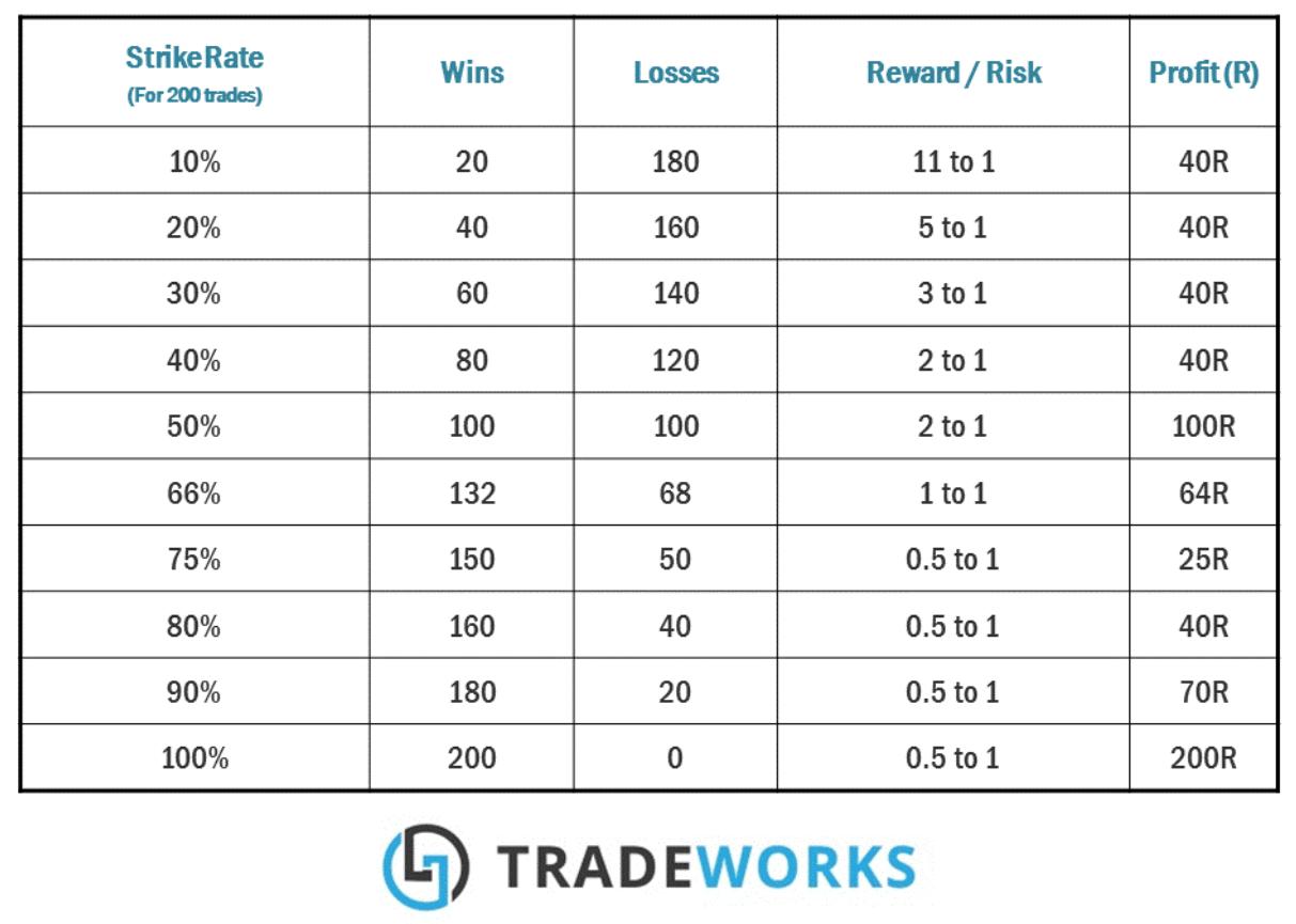 200 kali transaksi tradeworks