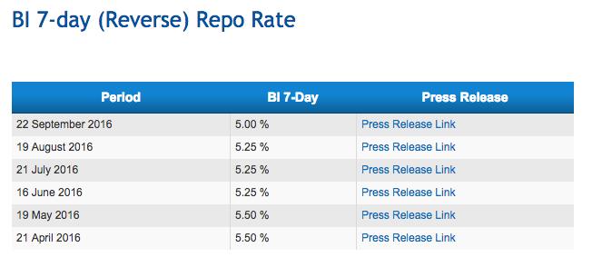 bi-7-day-rate