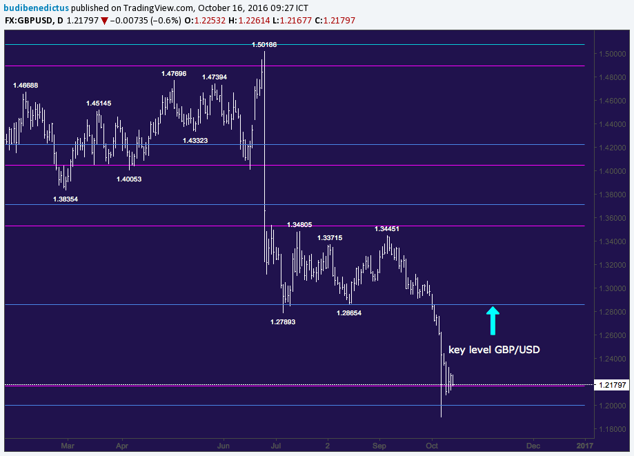 contoh-key-level-gbpusd