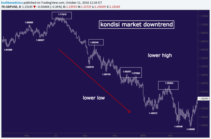 gbpusd-downtrend