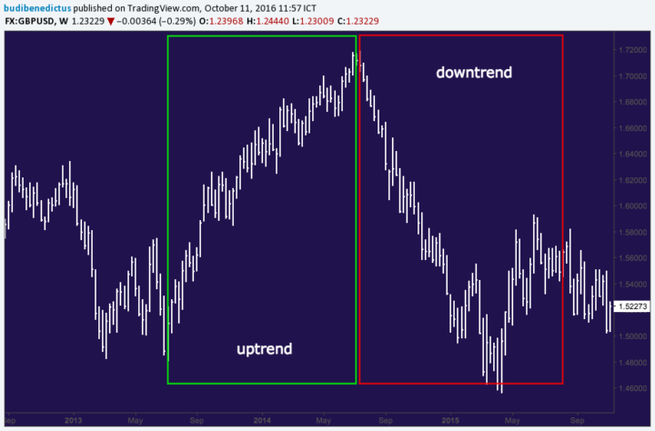 gbpusd-uptrend-downtrend