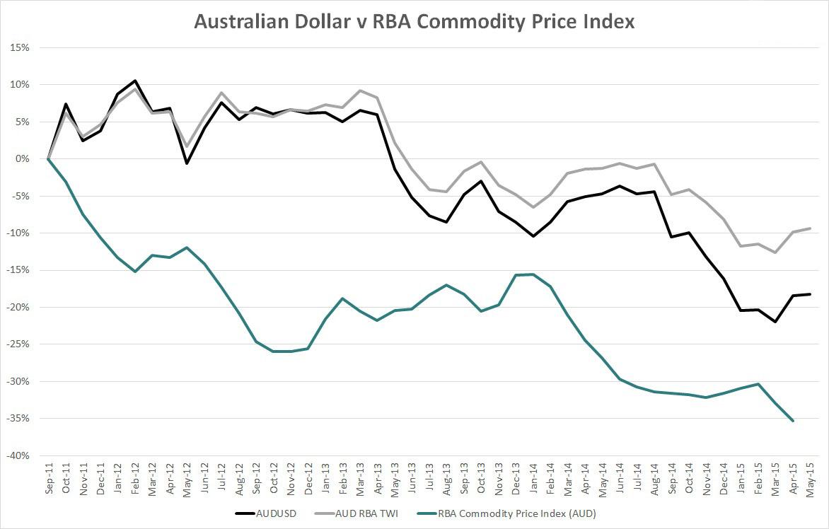 australian dollar korelasi terhadap perubahan komoditi