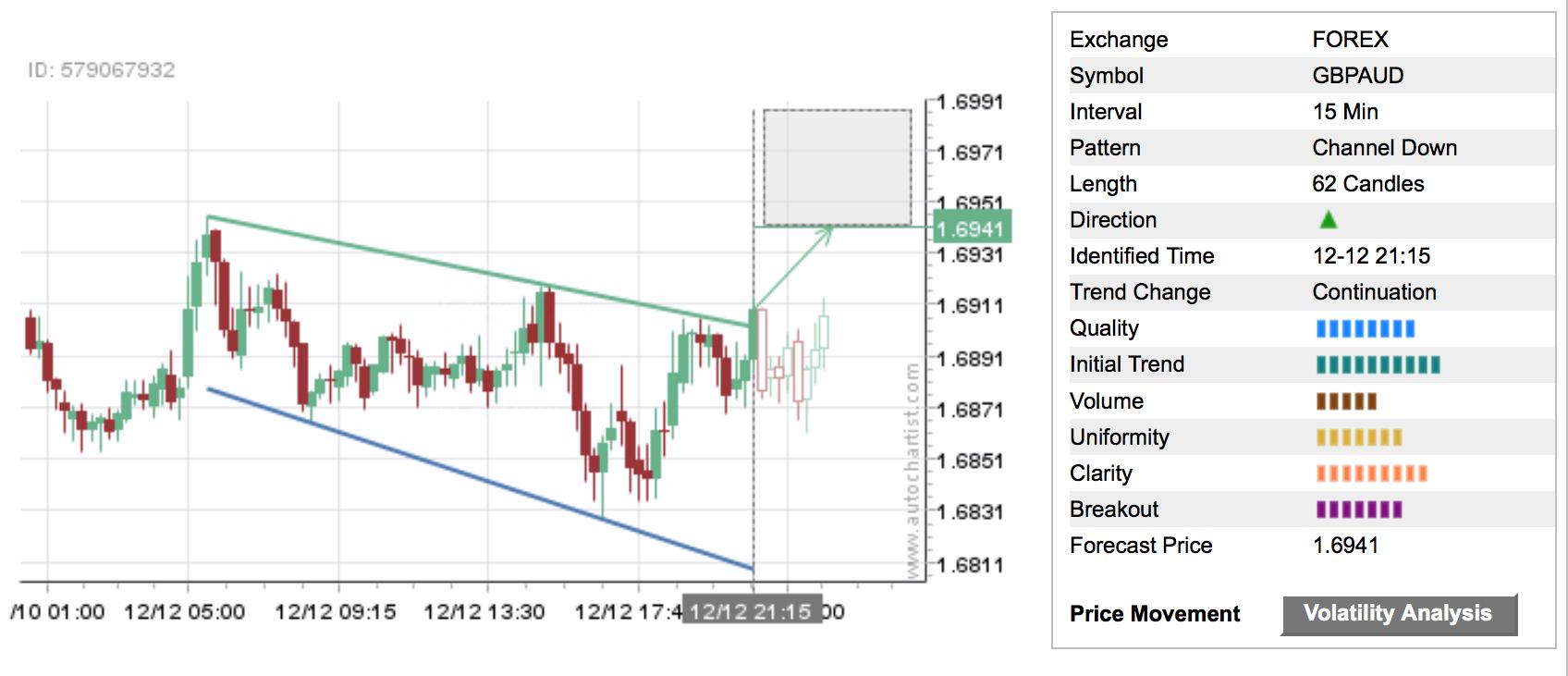 autochartist trading signal web 01
