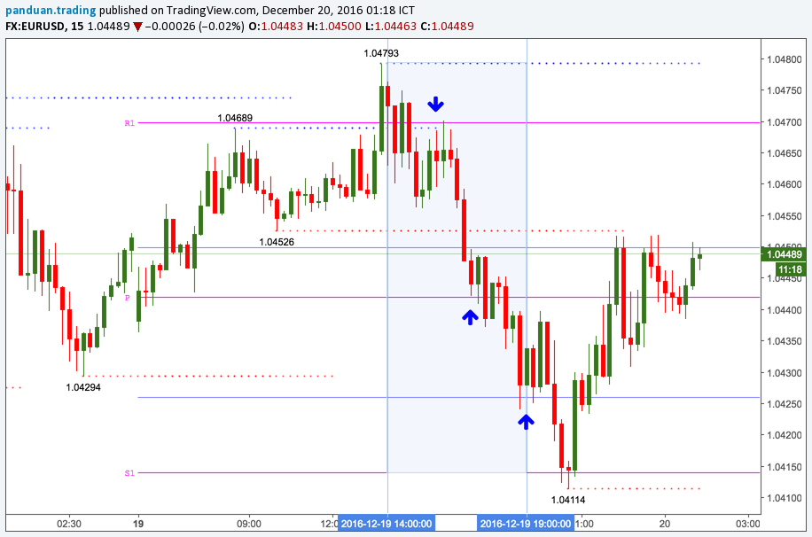 eurusd breakout intraday trading