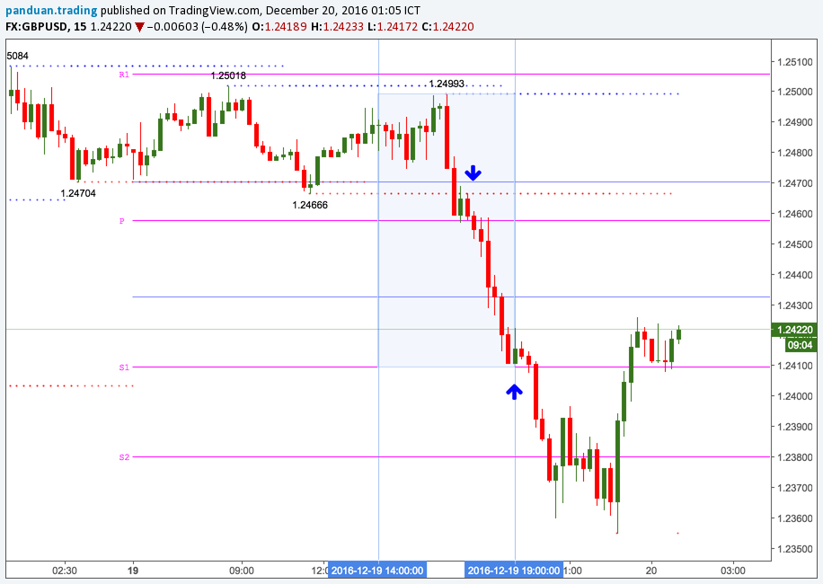 gbpusd breakout intraday trading