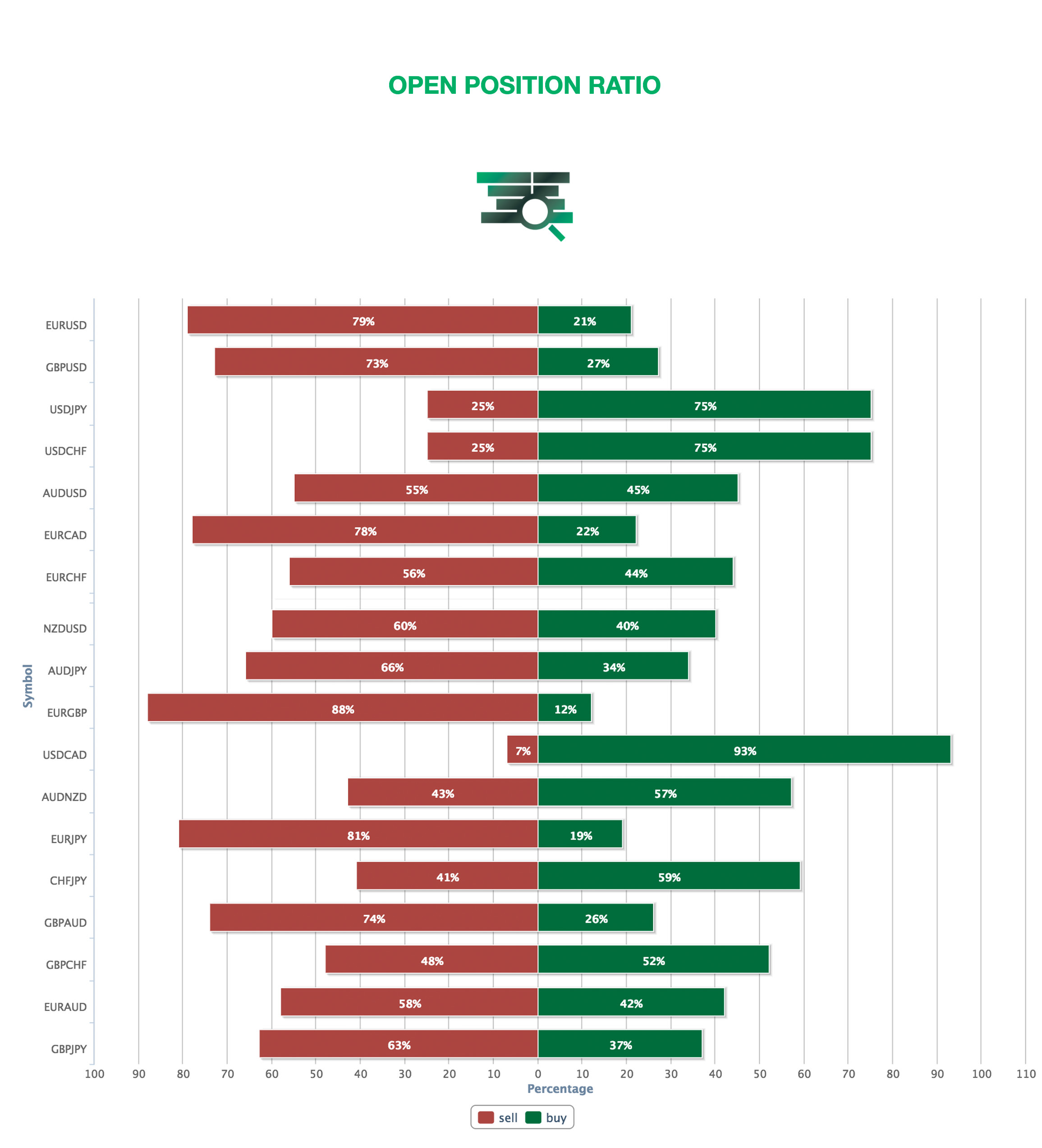 Open Position Ration MIFX