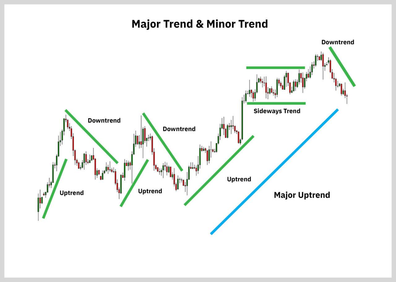 major minor trend