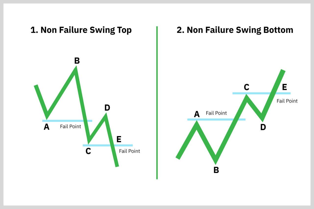 pola nonfailure swing