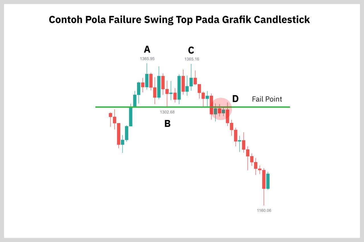 pola failure swing