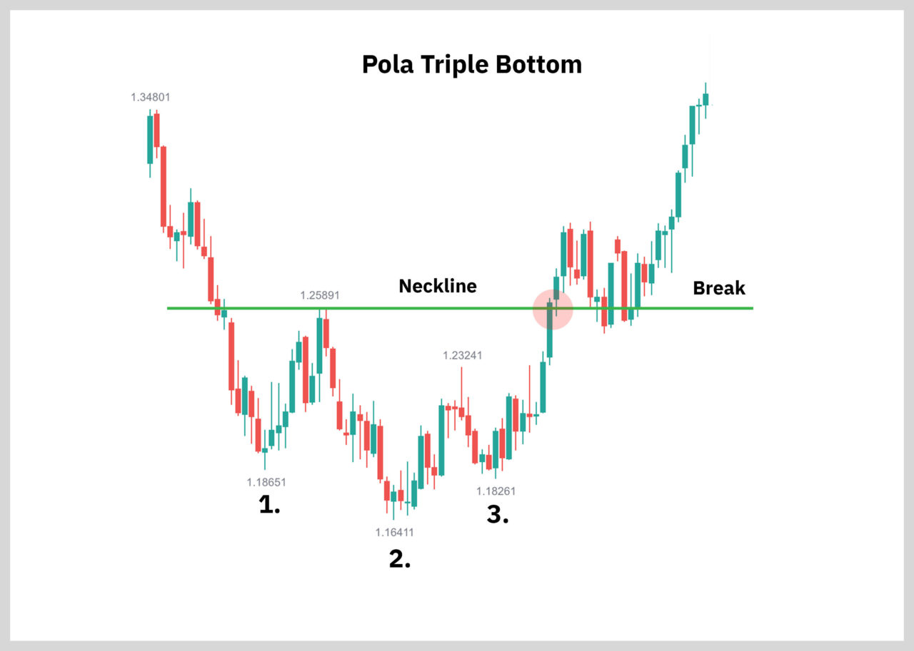 pola triple bottom