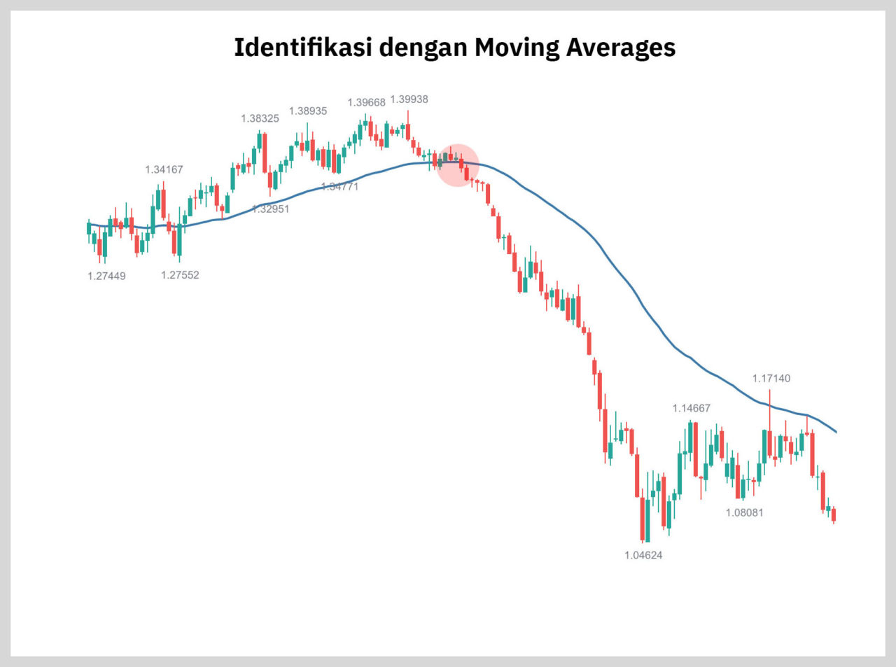 identifikasi moving averages